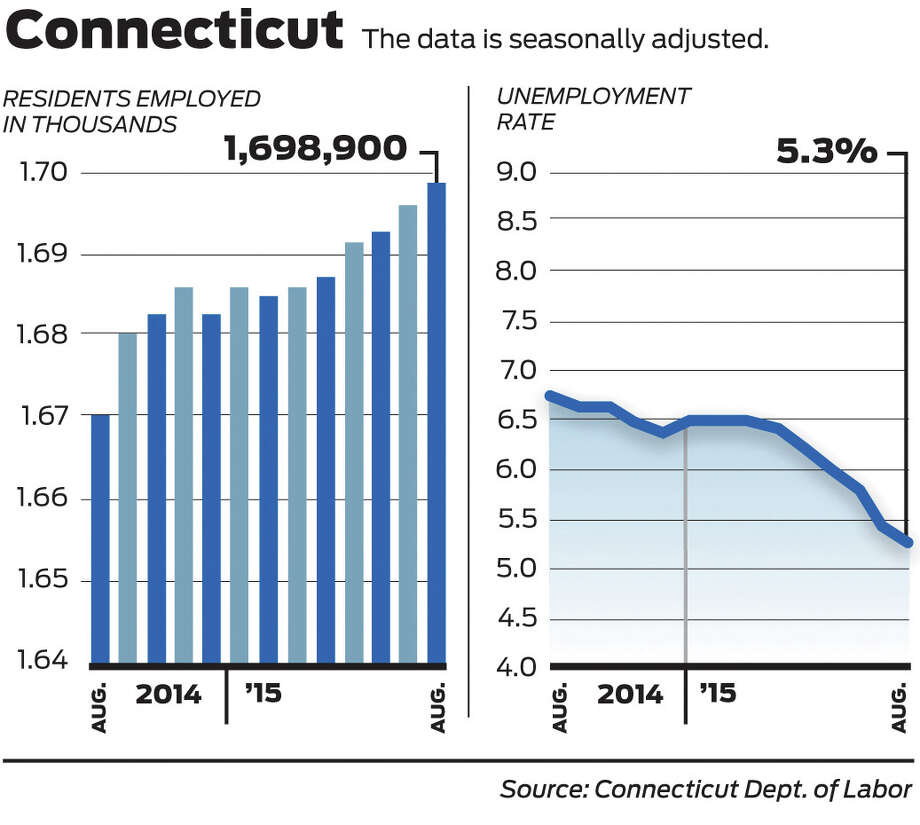 Connecticut added 3,200 jobs in August, the fourth monthly increase in a row, the state Department of Labor figures said Thursday. The state unemployment rate, now at 5.3 percent, has not been this low since May 2008. Photo: Tim Guzda /Staff Graphic / Hearst Connecticut Media