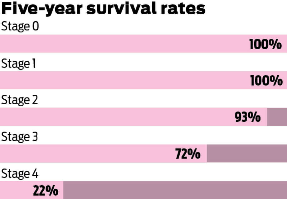 Five-year survival rates for breast cancer