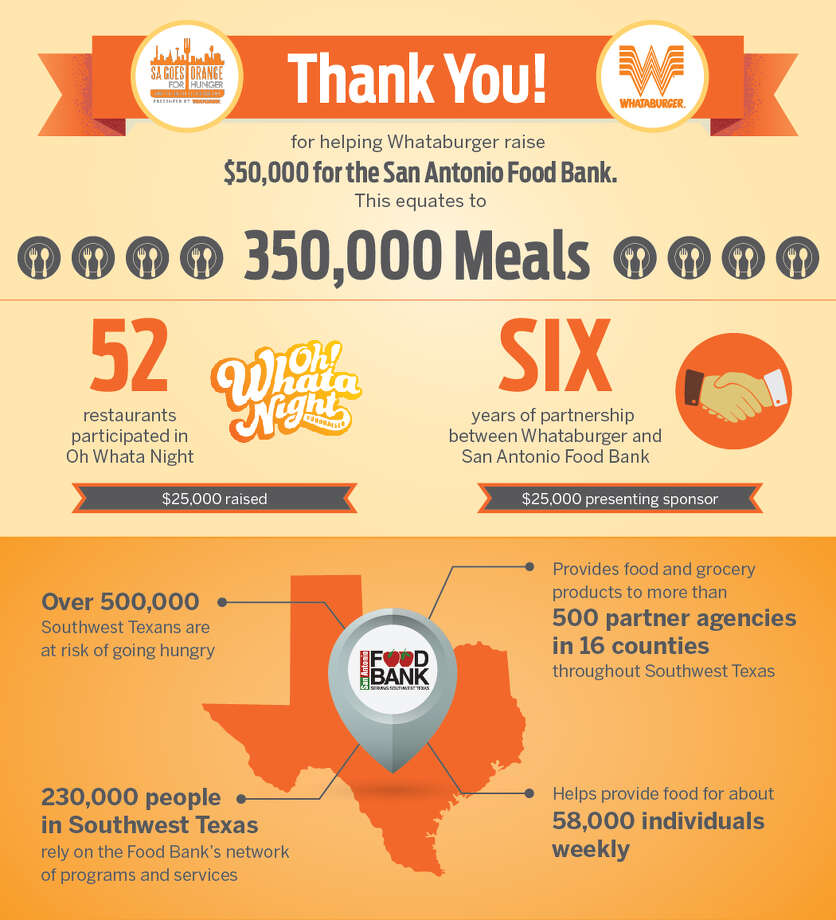 In filling their own hungers by eating at Whataburger last week, San Antonians were able to raise money to provide 350,000 meals.
