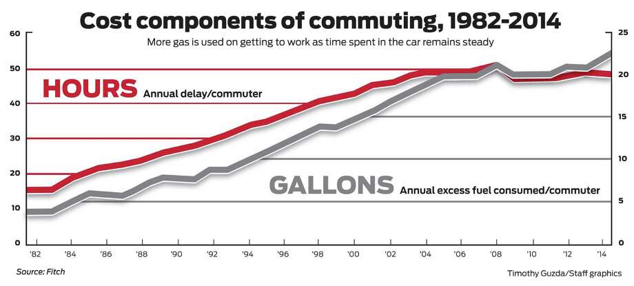 Despite some movement away from driving to work, the costs and amount of gas used on commuting have been trending higher for more than 30 years, according to Fitch Ratings. Photo: Tim Guzda / Staff Graphic / Stamford Advocate