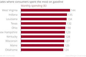 Report: Consumers saving a lot of money on gasoline - Photo