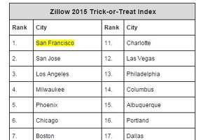 San Francisco wins best city for trick-or-treating for 5th year in a row - Photo