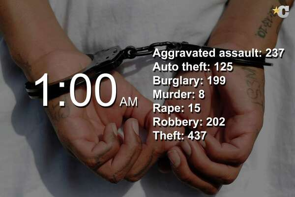 These are the hours in which crimes were reported in Houston between January through June of 2015.