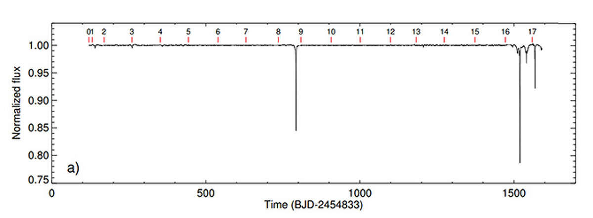 The transit data for KIC 8462852, featuring the obvious transit features D800 and D1500. BOYAJIAN ET AL.