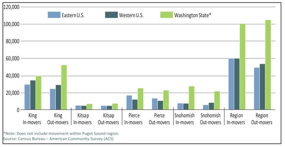 Domestic migration to and from Puget Sound includes a very high number of intra-state moves. The remaining, inter- state moves are roughly evenly split between eastern and western states. Source: PSRC, 2012.