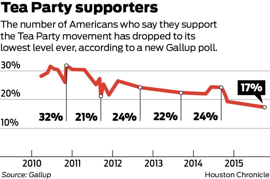 The percentage of Americans who say they support the Tea Party movement has dropped to its lowest level ever, according to a new Gallup poll.
