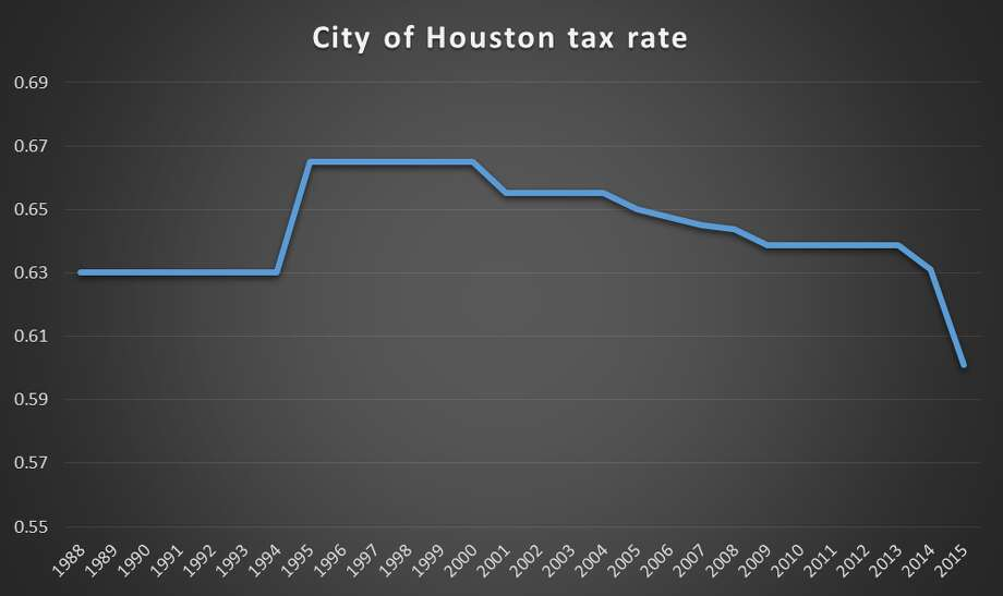 This chart shows the city of Houston's adopted tax rate over the last few decades.