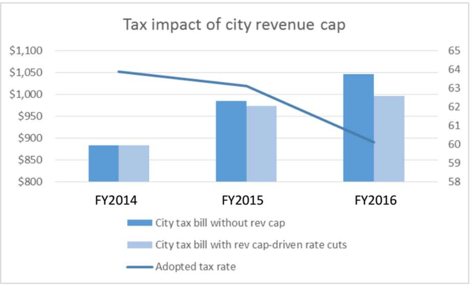 This chart shows that, despite a falling tax rate, the average Houston resident is still paying more property taxes to the city because home values have continued to rise. The light blue bars are actual projected bills for the average homeowner.