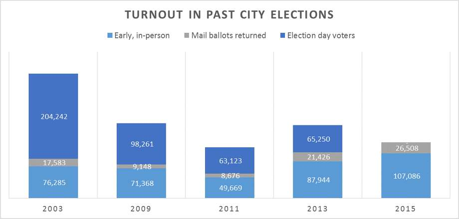 This graph shows the increase in early voting as a share of total turnout in recent Houston municipal elections.