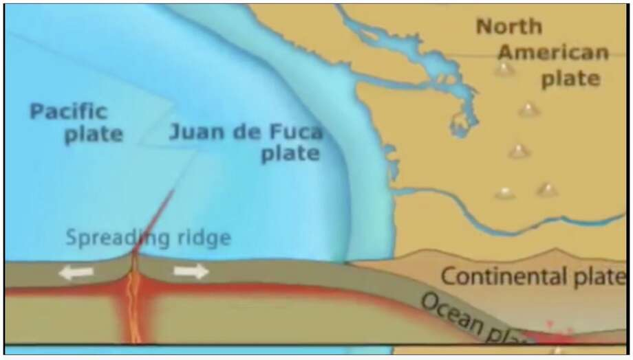 Screen grab from an animation created by the Cascadia Initiative showing the movement of the Juan de Fuca plate relative to theNorth American plate in the Pacific Northwest. Photo: Cascadia Initiative