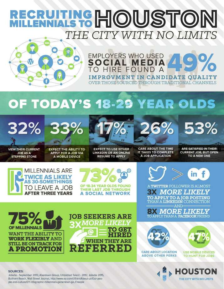 An infographic from the Greater Houston Partnership's Recruiter Tool Kit.