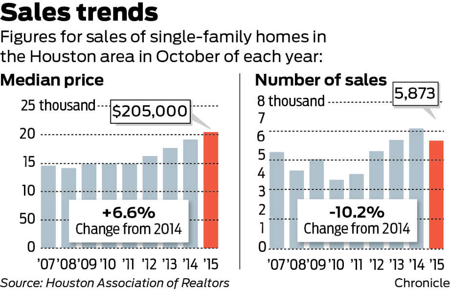 Home sales and trends in October