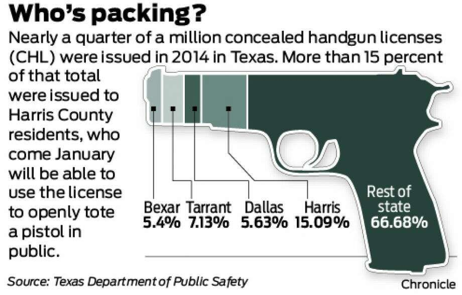 Texas' new open carry law will allow those with concealed handgun licenses to visibly tote their pistols come Jan. 1, 2015. The Texas Department of Public Safety issued 246,326 concealed handgun licenses in 2014. Photo: The Houston Chronicle