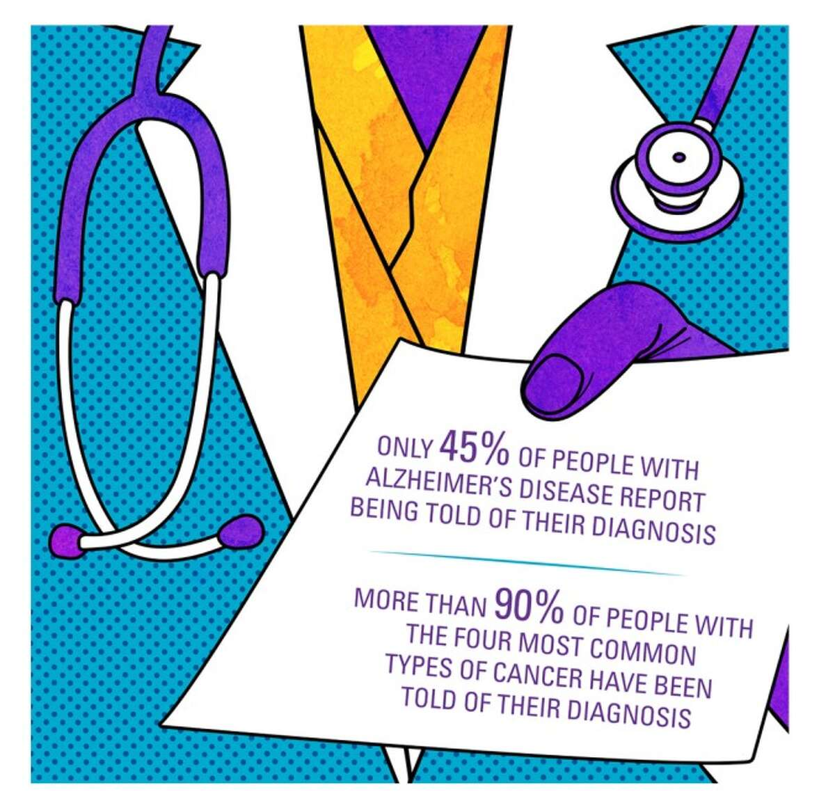 The Alzheimer's Association shows the facts about the disease.
