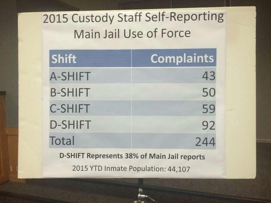 Statistics presented by authorities in Santa Clara County show that a large percentage of use of force complaints from inmates at the county's Main jail come from one particular shift of guards.