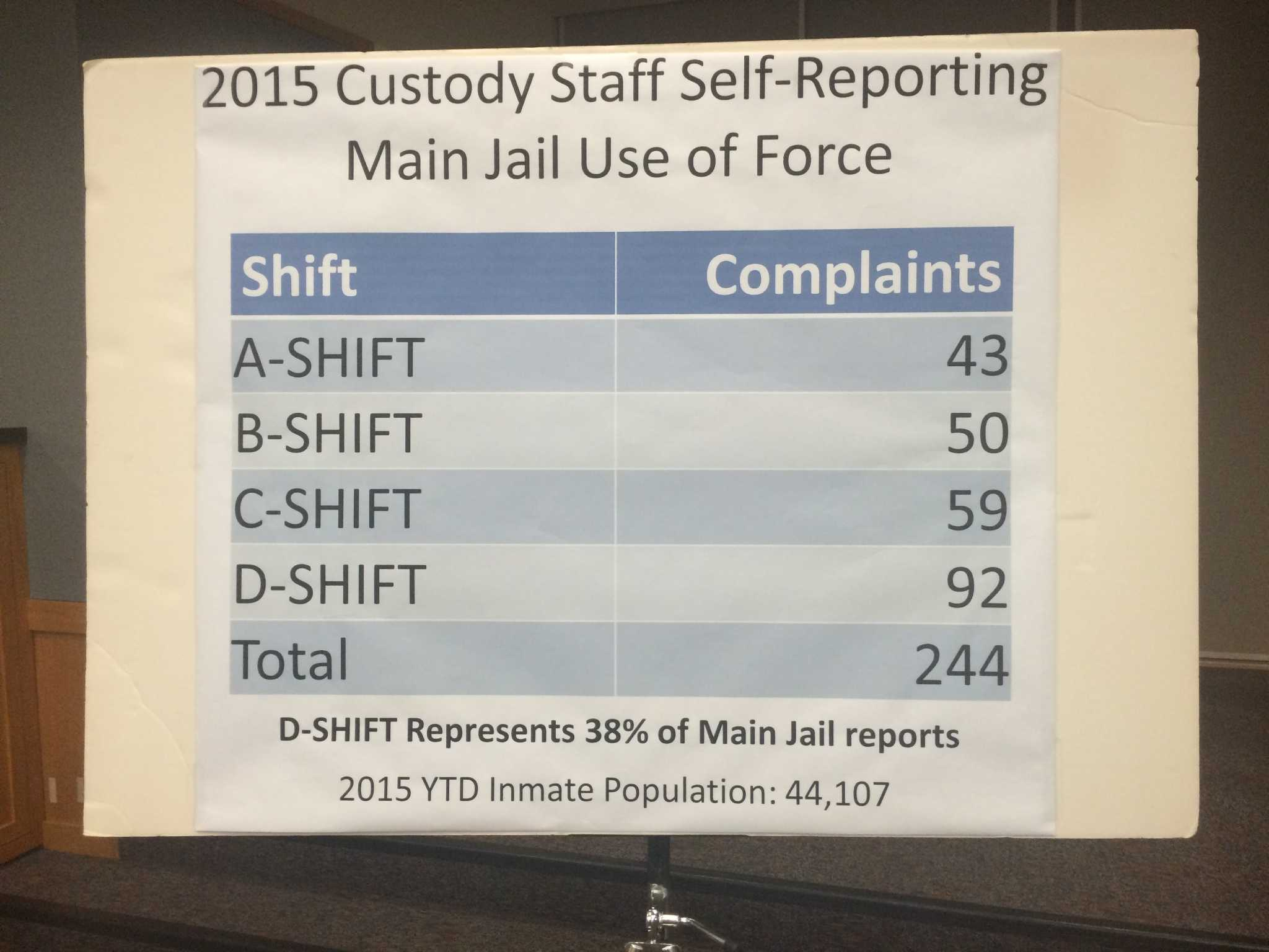 Use-of-force complaints spark action at Santa Clara County
