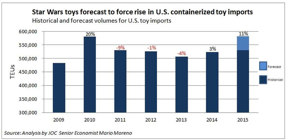 Star Wars toys are the driving force behind an expected 11% increase in toy imports this year, according to JOC, IHS Maritime and Trade research.