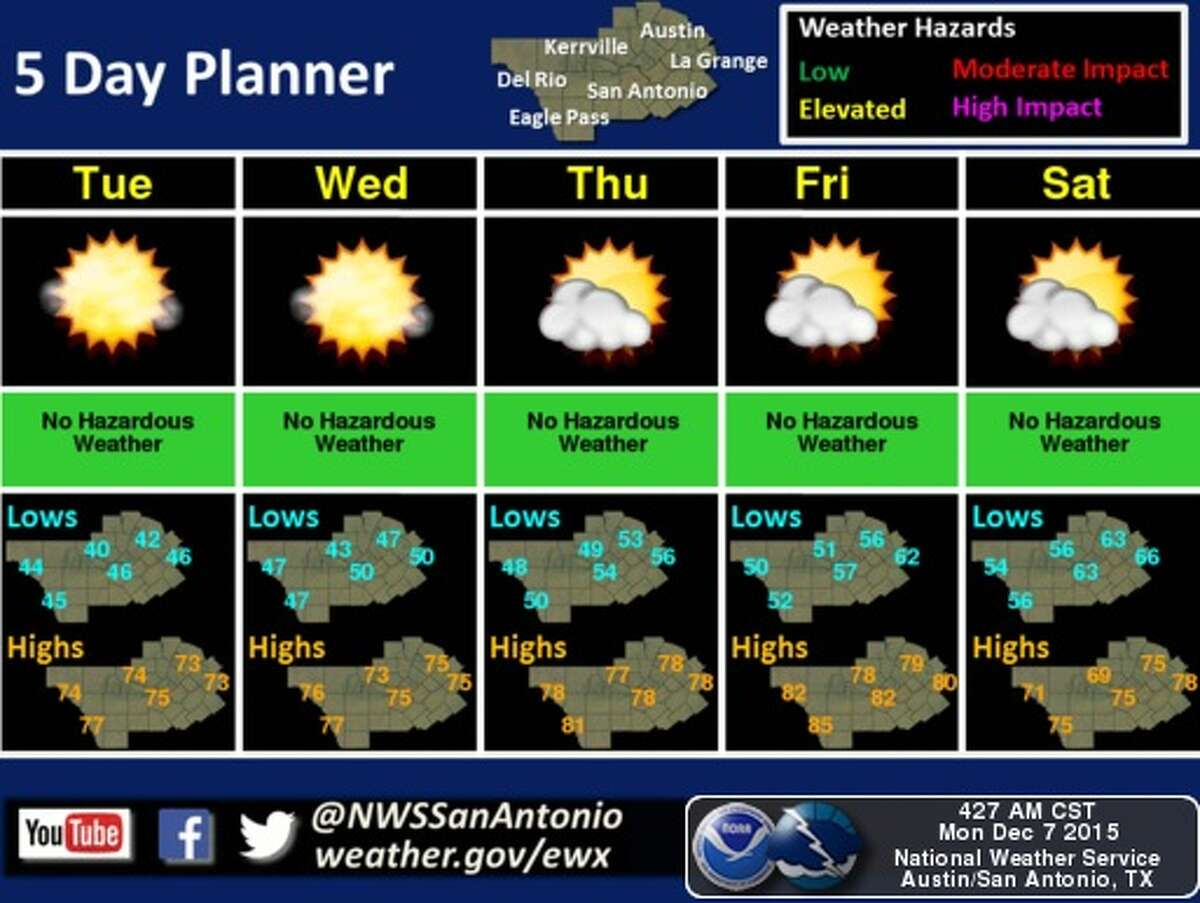 Forecasters say temperatures could reach into the 80s in San Antonio this week.