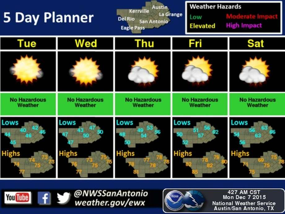 Forecasters say temperatures could reach into the 80s in San Antonio this week. Photo: National Weather Service