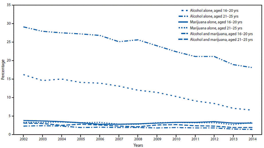 If you can't make it out in your browser ... the bottom solid line that is flat is the marijuana line. CDC's caption: Percentage of persons who reported driving a vehicle under the influence of alcohol alone, marijuana alone,* and alcohol and marijuana* combined in the past year among persons aged 16–20 years and persons aged 21–25 years — National Survey on Drug Use and Health, United States, 2002–2014.