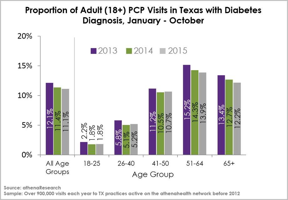 Data from Athenahealth suggests rates of diabetes in Texas may be on the decline. Photo: AthenaResearch