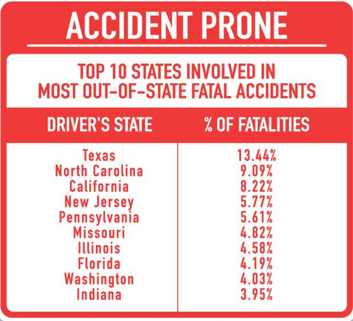 Texas drivers are involved in a higher percentage of the nation's fatal accidents -- 13.44 percent -- than any other U.S. state. This list shows the top 10 states, based upon 2013 data collected by the National Highway Traffic Safety Administration. (CheapCarInsurance.net)