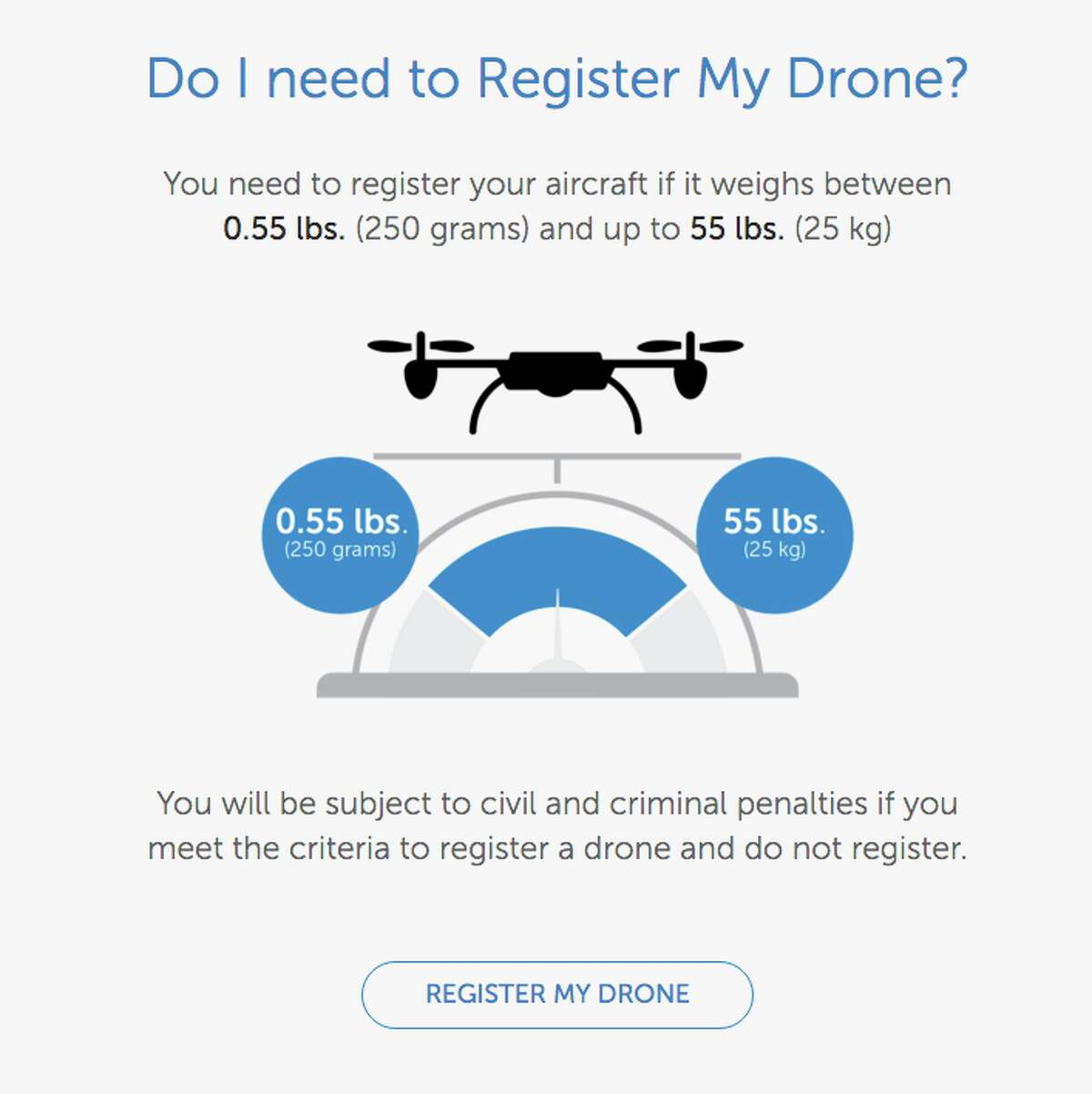 You'll have to register your drone if it weights over .55 pounds and is under 55 pounds.
