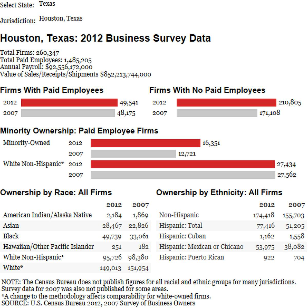 The latest U.S. Census data on new business start-ups in Houston between 2007 and 2012.