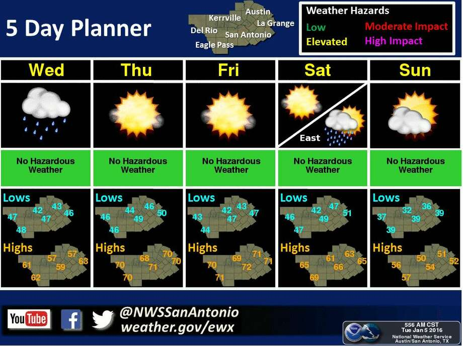 Weather will remain mostly sunny with a few exceptions for rainfall on Wednesday and over the weekend.