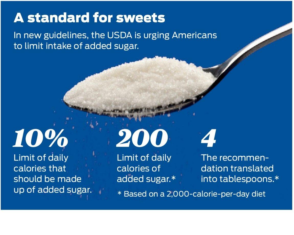 urge limiting sugar intake