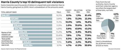 Drivers rack up $358M in unpaid tolls in Harris County