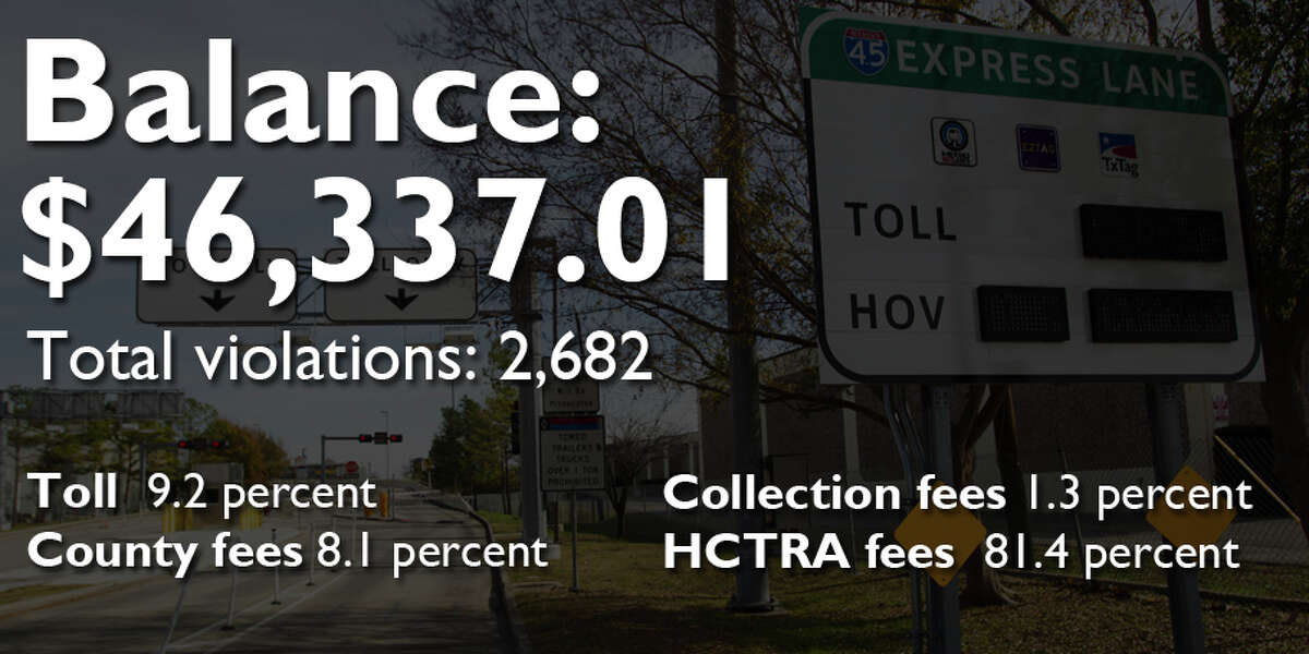 The biggest toll road fines in Harris County Key to fines Toll: Fines in unpaid toll County: Fees owed to the county Collection: Fees owed to the county's collection agency, Linebarger HCTRA: Fees owed to the Harris County Toll Authority
