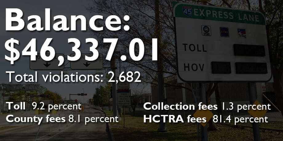 The biggest toll road fines in Harris CountyKey to fines Toll: Fines in unpaid toll  County: Fees owed to the county Collection: Fees owed to the county's collection agency, Linebarger  HCTRA: Fees owed to the Harris County Toll Authority Photo: Houston Chronicle