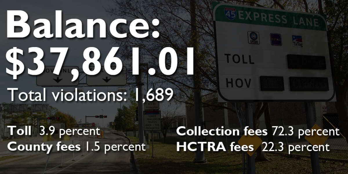 Key to fines Toll: Fines in unpaid toll County: Fees owed to the county Collection: Fees owed to the county's collection agency, Linebarger HCTRA: Fees owed to the Harris County Toll Authority
