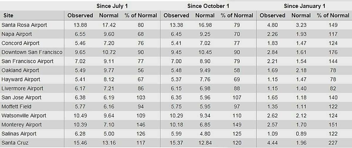 A fresh round storms are poised to soak the Bay Area this week. But since the start of the water year, most of the Bay Area is still below normal rainfall totals.