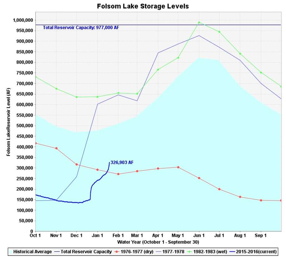 Folsom Lake water levels. Current data is the thick blue line.