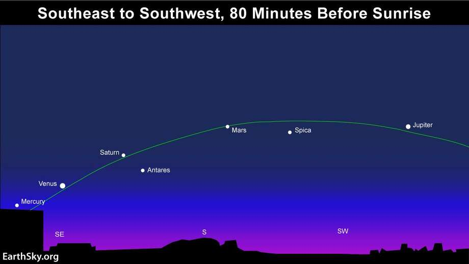 Between about Jan. 20 and Feb. 20, 2016, five planets -- Mercury, Venus, Saturn, Mars and Jupiter -- can be seen simultaneously before sunrise. This last happened in 2005, according to lEarthSky.org Photo: EarthSky.org