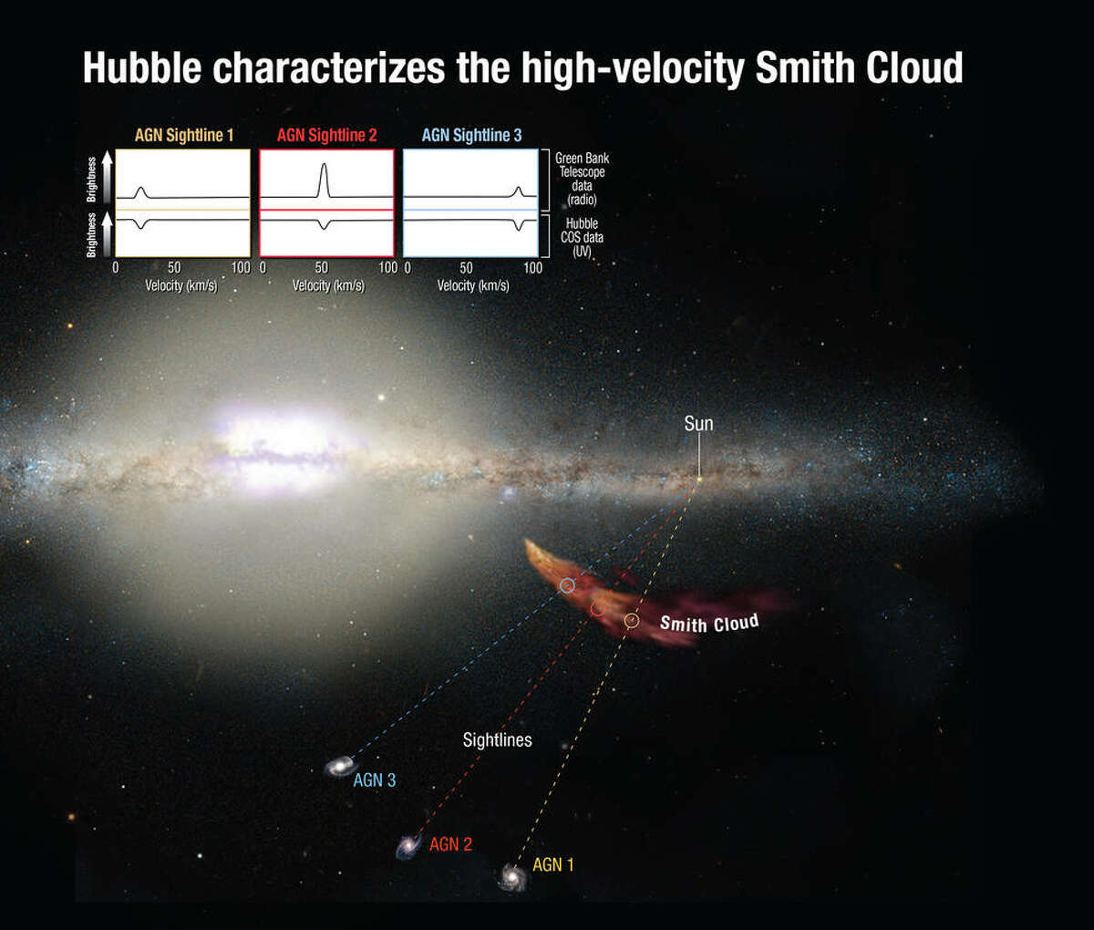 NASA caption: Hubble's Cosmic Origins Spectrograph can measure how the light from distant background objects is affected as it passes through the cloud, yielding clues to the chemical composition of the cloud. Astronomers trace the cloud's origin to the disk of our Milky Way. Combined ultraviolet and radio observations correlate to the cloud's infall velocities, providing solid evidence that the spectral features link to the cloud's dynamics. Credits: NASA/ESA/A. Feild (STScI)