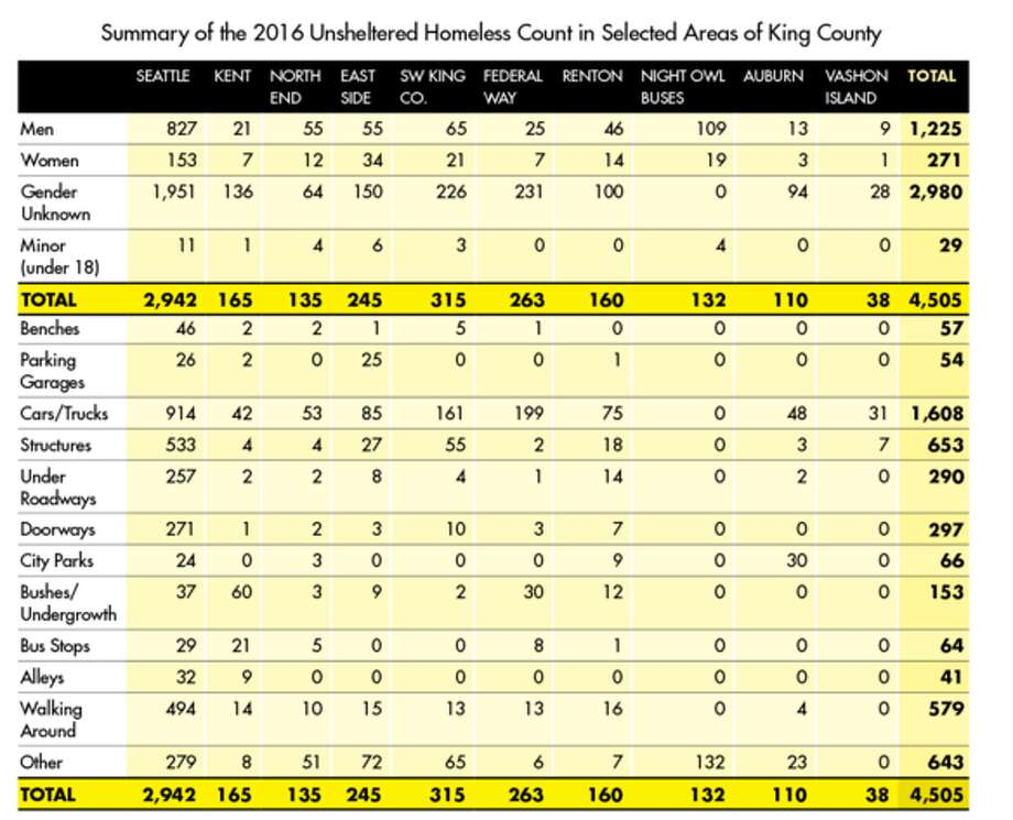 The results from the homeless count in King County early on Friday, Jan. 29, 2016.