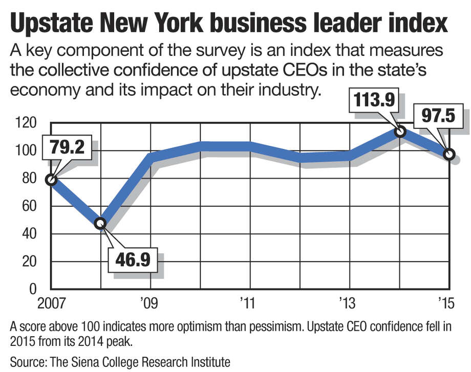 Upstate New York Business Leader Index Source: The Siena College Research Institute. Graphic by Jeff Boyer / Times Union