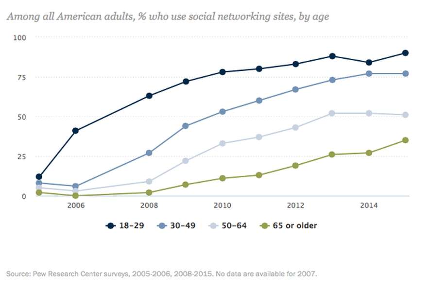 Young adults still are the most likely to use social media. (Pew Research Center.)