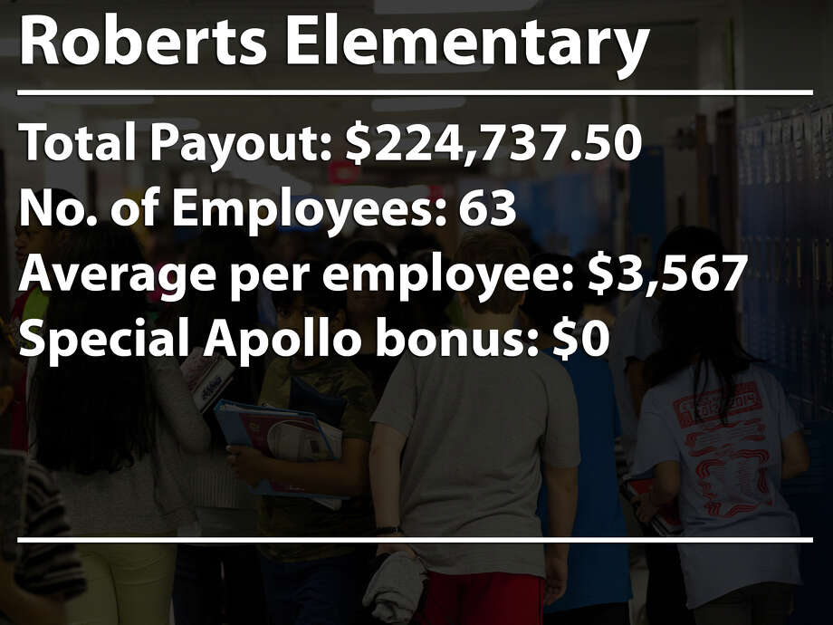 The Houston school district awarded $17 million in bonuses to teachers, administrators and other school staff as part of a performance pay program. These are the 20 schools that received the most bonus money. Photo: Mayra Beltran, Houston Chronicle / © 2014 Houston Chronicle