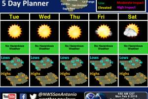 Beautiful weather in San Antonio comes with elevated fire threat across the region - Photo