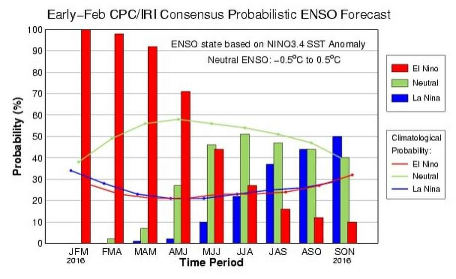 As the El Niño weather pattern wanes, chances of a La Niña pattern setting up in the fall are increasing. Photo: Courtesy, NOAA
