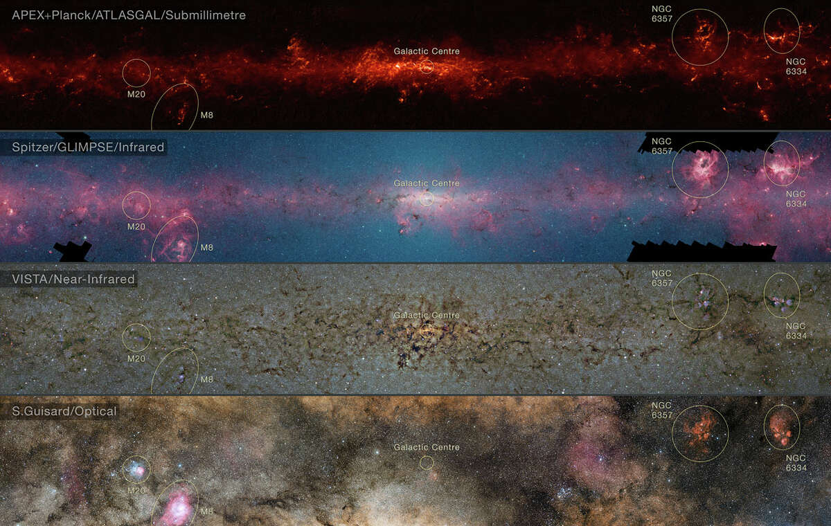This comparison shows the central regions of the Milky Way, as observed at different wavelengths. The top panel shows compact sources of submillimetre radiation, combined with complementary data from ESA's Planck satellite. The second panel shows the same region as seen in shorter, infrared, wavelengths by NASA's Spitzer Space Telescope. The third panel shows the same part of sky at even shorter wavelengths, as seen by ESO's VISTA infrared survey telescope at the Paranal Observatory in Chile. The bottom photo shows the more familiar view in visible light, where most of the more distant structures are hidden from view.