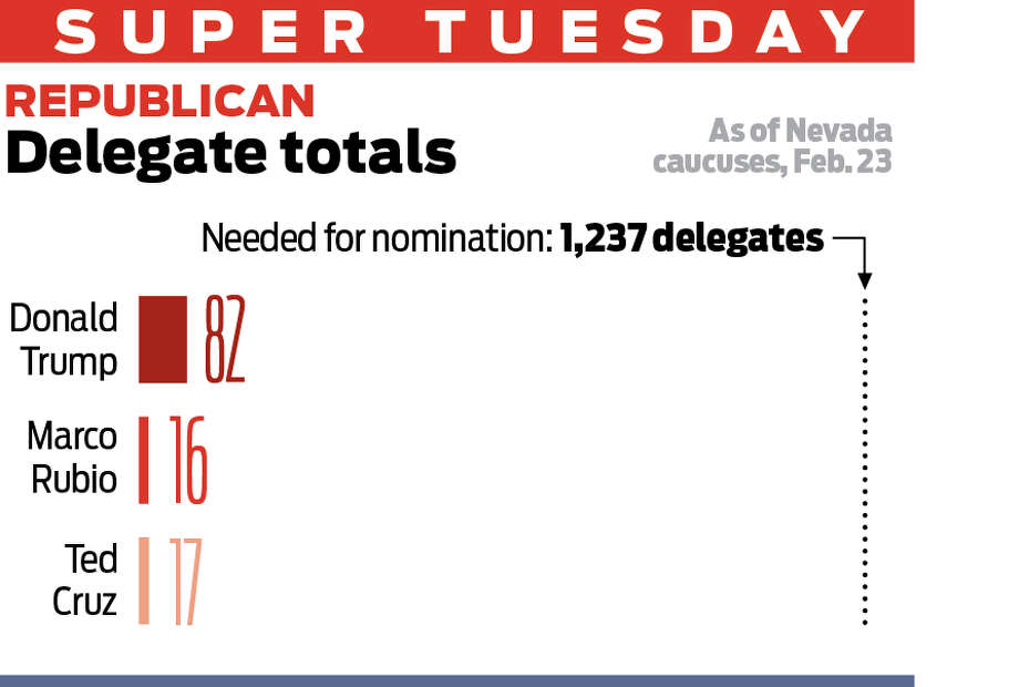 Primary season hits full force Tuesday when voters in 13 states go to the polls – or to caucus locations – to cast their votes to nominate candidates for this fall's presidential election. A quarter of all GOP delegates and a fifth of all Democratic delegates will be up for grabs. Here's all you need to know about the nominating races so far and what's at stake.