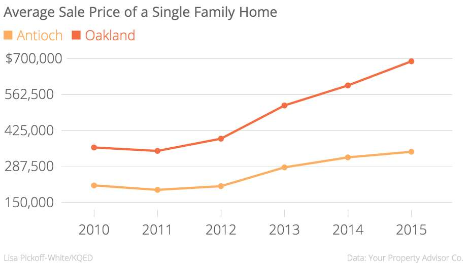 The average sale price of a single-family home in Oakland vs. Antioch.