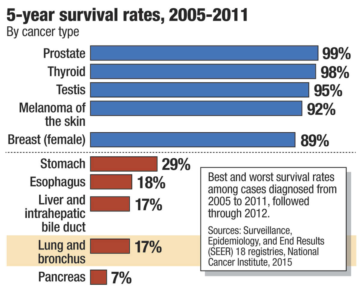 5-year survival rates, 2005-2011, for various cancers. Source: American Cancer Society. Graphic by Jeff Boyer / Times Union