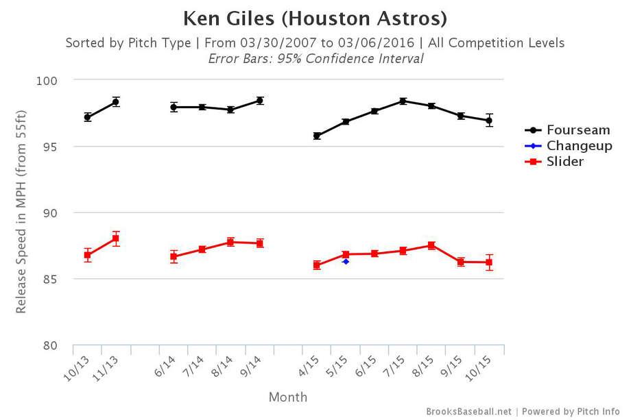 Ken Giles' velocity chartSource: BrooksBaseball.net Photo: BrooksBaseball