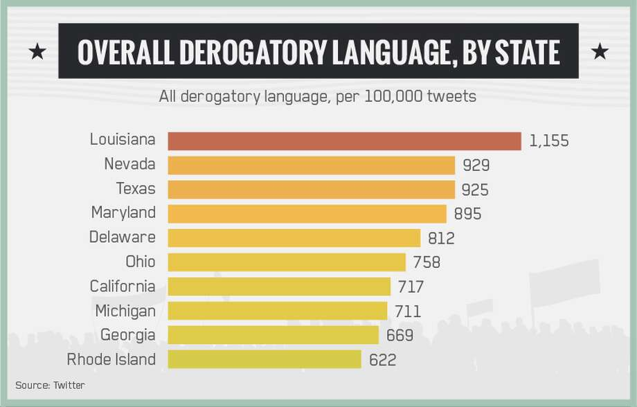 In theses charts, Twitter data reveals some of the most prejudiced and most politically correct places around the country.Places with the most derogatory language tweeted out  Texas ranks third.  Source: Abodo.com Photo: Abodo.com